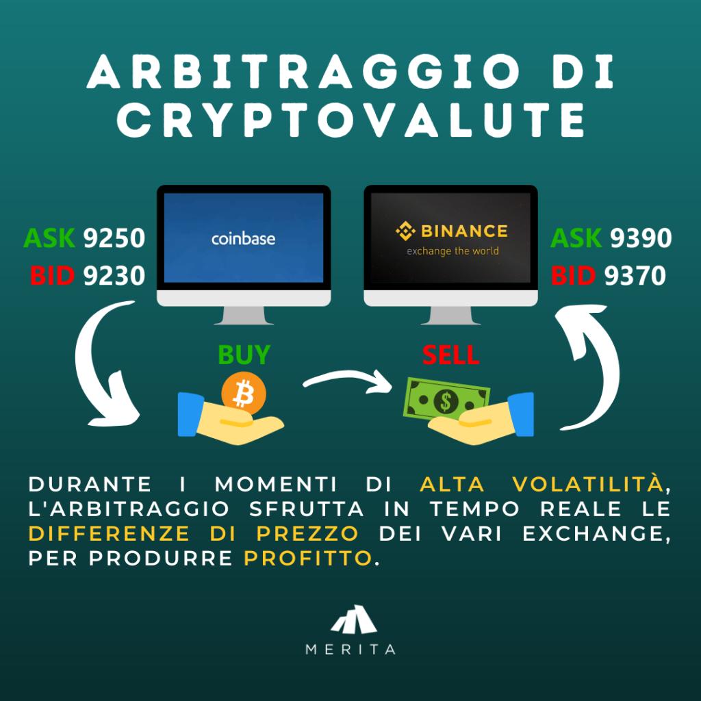 Come guadagnare con l'arbitraggio Crypto