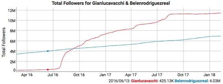 Instagram: Beneln Rodriguez Vs Gianluca Vacchi