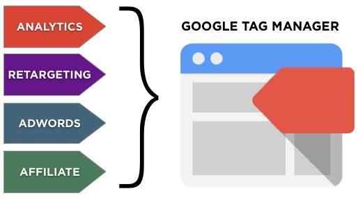 Benefici di Google Tag Manager