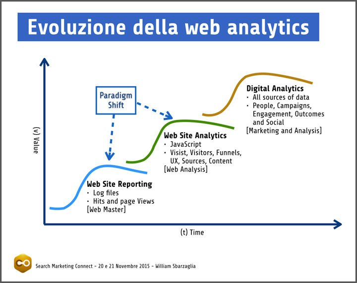 Evoluzione Real-Time Analytics