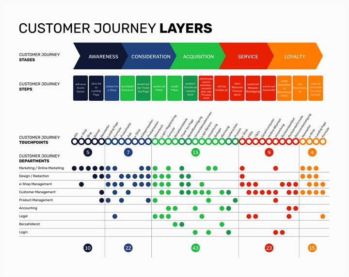 Customer Journey Layers