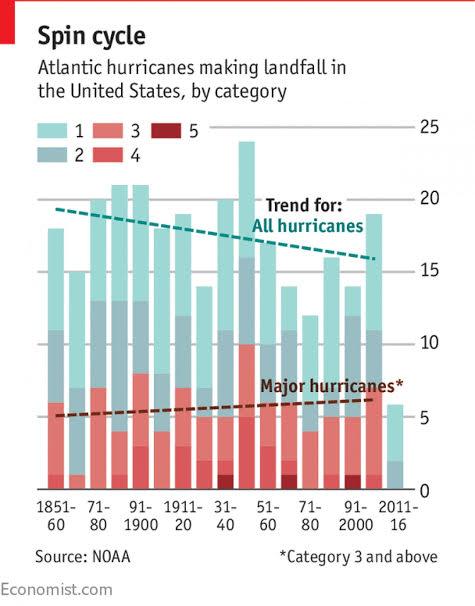 Evidenziare i trend con la data visualization