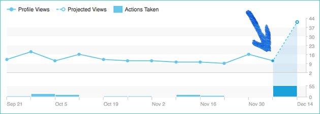 My results endorsing skills on LinkedIn