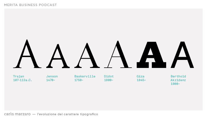 Evoluzione font: Caratteri di Scrittura
