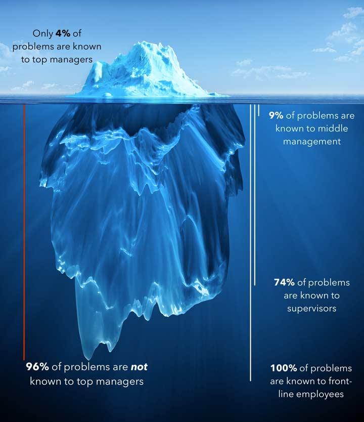 Iceberg dell'ignoranza