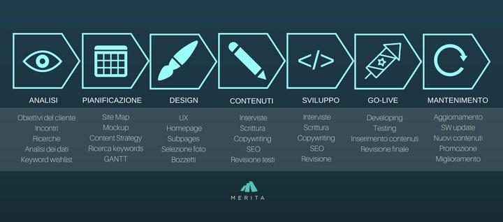 Pianificazione a step per creazione sito web aziendale
