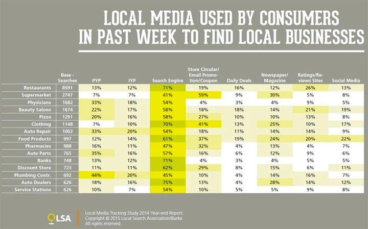 Alcune Statistiche legate alla Local Search