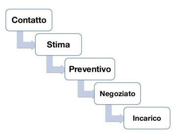 Stime, Preventivi, Negoziazioni