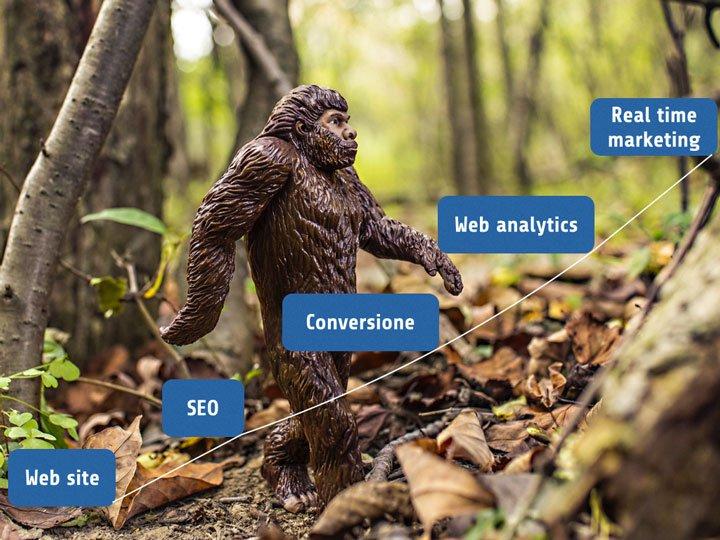 L'evoluzione che ha portato al Real Time Marketing