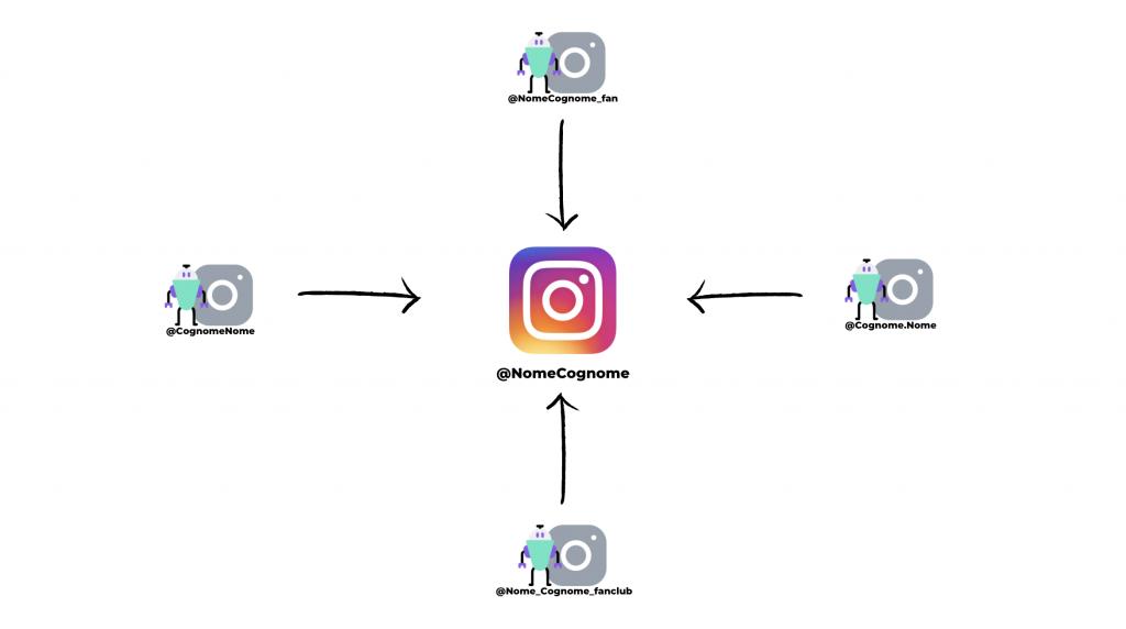 Più account interfacciati ad un Instagram Bot e più arriveranno follower.