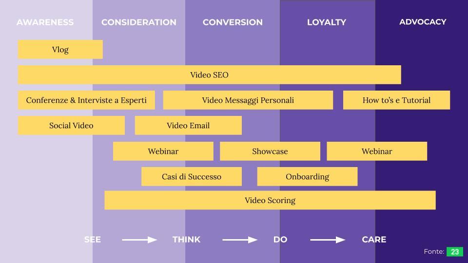 I differenti tipi di video aziendali attraverso il Customer Journey.